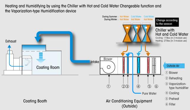New Boiler Less AC