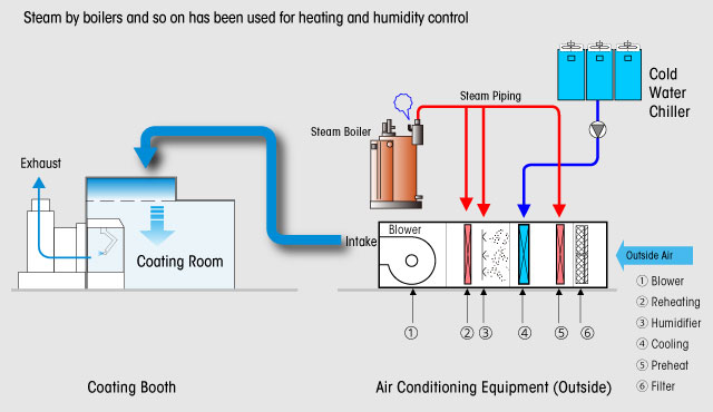 Takubo Engineering Air Conditioning System Boiler Less Ac