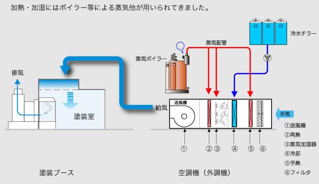 タクボエンジニアリング|空調システム(ボイラーレス空調)