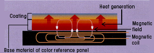 Operating principle of induction heating and Jou-lo technology (conceptual view)