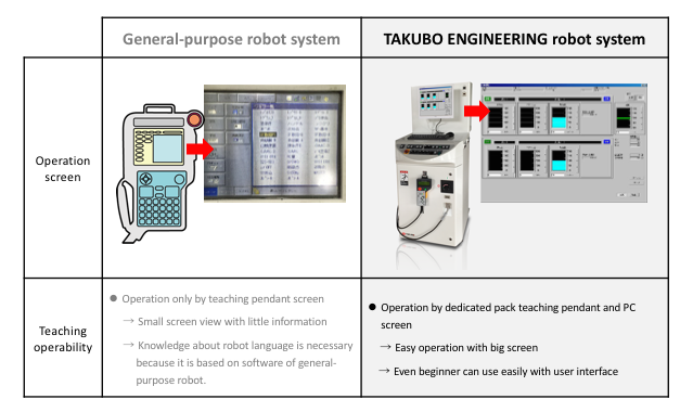 Comparison of robot operation screen